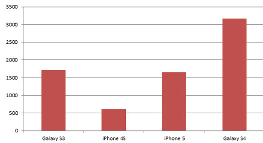 comparatif-galaxy-s4-iphone-5-processeur-scores