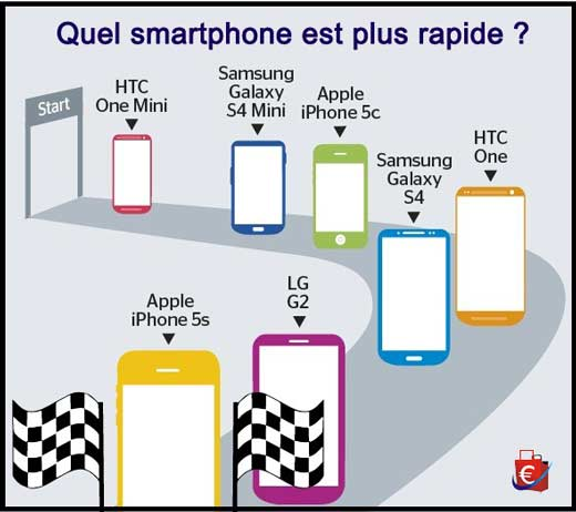 iphone-5s-smartphone-plus-rapide-1er-semestre-2014
